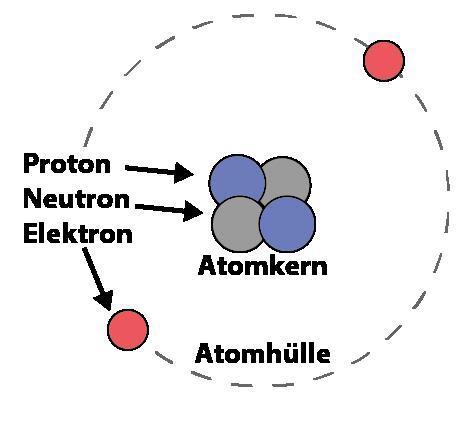 Modell eines Heliumatoms