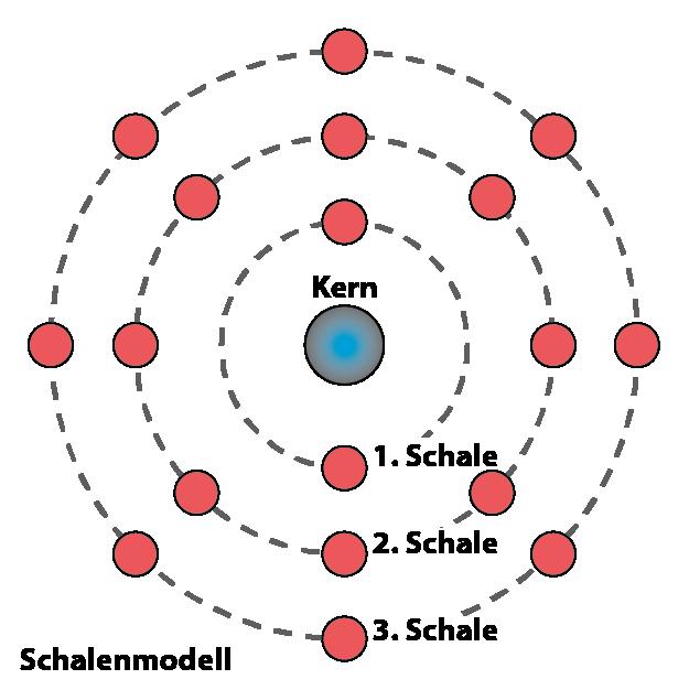 Schalenmodell von Argon